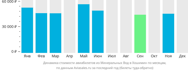 Динамика стоимости авиабилетов из Минеральных Вод в Хошимин по месяцам