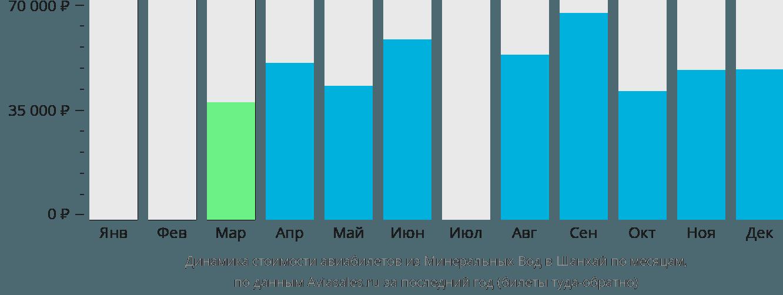 Динамика стоимости авиабилетов из Минеральных Вод в Шанхай по месяцам
