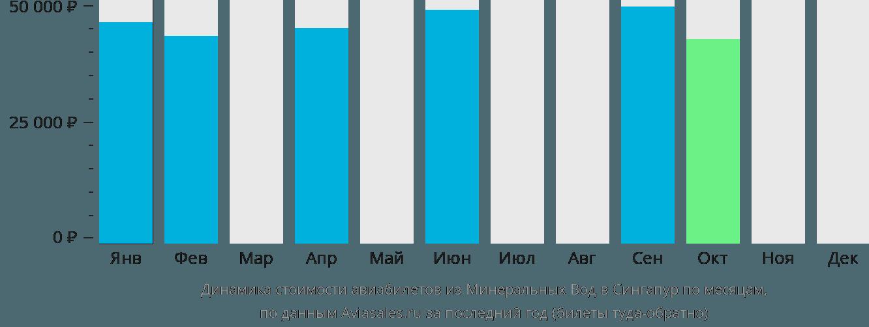 Динамика стоимости авиабилетов из Минеральных Вод в Сингапур по месяцам