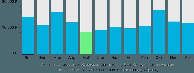 Динамика стоимости авиабилетов из Минеральных Вод в Симферополь по месяцам