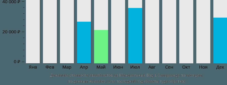 Динамика стоимости авиабилетов из Минеральных Вод в Самарканда по месяцам