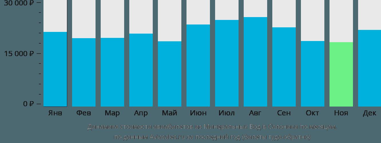 Динамика стоимости авиабилетов из Минеральных Вод в Салоники по месяцам