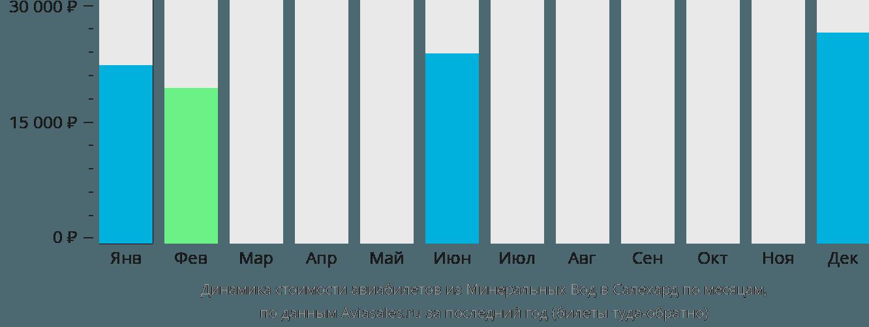 Динамика стоимости авиабилетов из Минеральных Вод в Салехард по месяцам