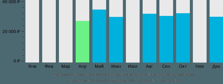 Динамика стоимости авиабилетов из Минеральных Вод в Софию по месяцам