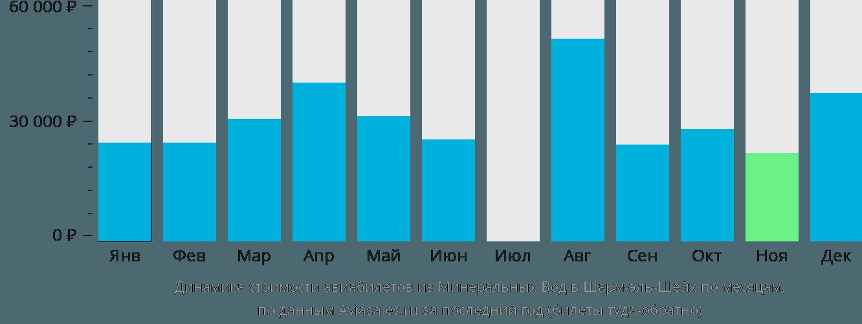 Динамика стоимости авиабилетов из Минеральных Вод в Шарм-эль-Шейх по месяцам