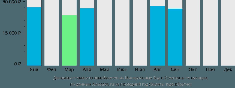 Динамика стоимости авиабилетов из Минеральных Вод в Стокгольм по месяцам