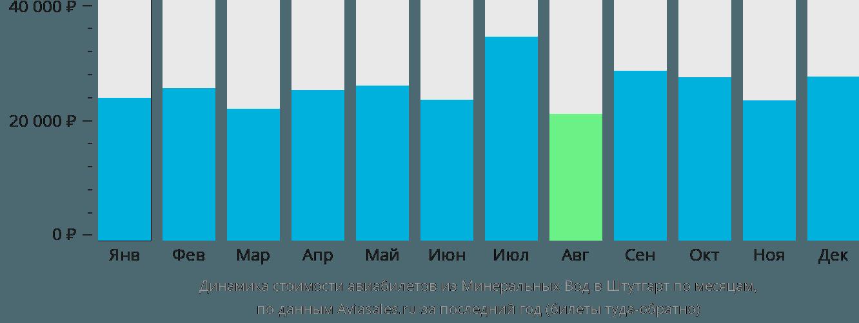 Динамика стоимости авиабилетов из Минеральных Вод в Штутгарт по месяцам