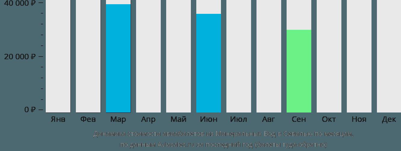 Динамика стоимости авиабилетов из Минеральных Вод в Севилью по месяцам