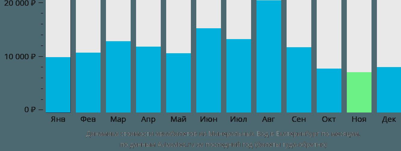 Динамика стоимости авиабилетов из Минеральных Вод в Екатеринбург по месяцам