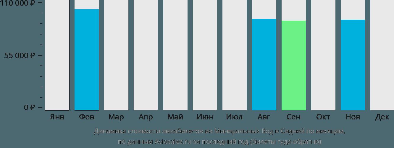 Динамика стоимости авиабилетов из Минеральных Вод в Сидней по месяцам