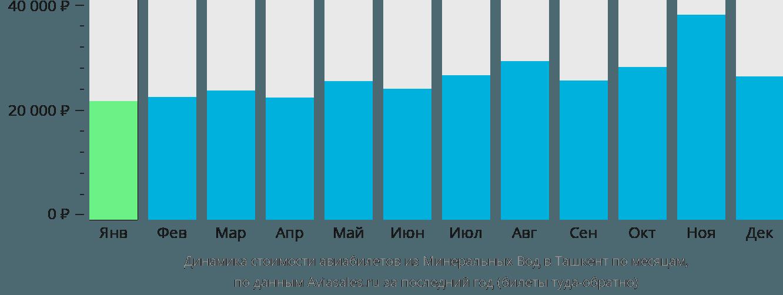 Динамика стоимости авиабилетов из Минеральных Вод в Ташкент по месяцам
