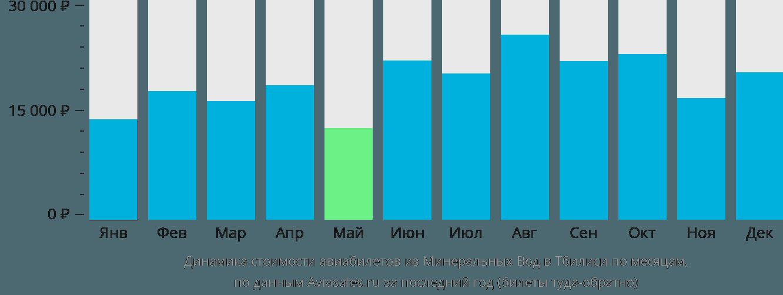 Динамика стоимости авиабилетов из Минеральных Вод в Тбилиси по месяцам