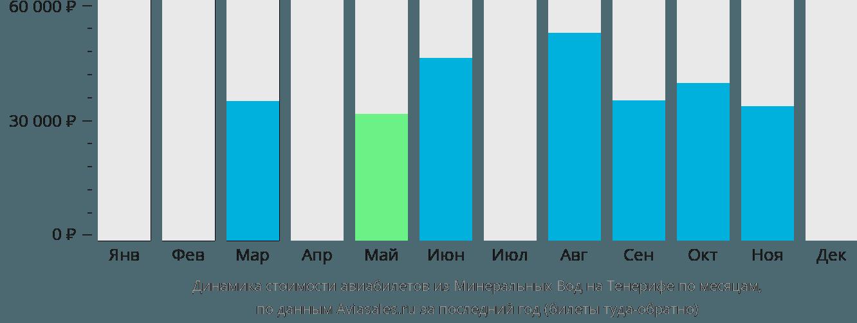 Динамика стоимости авиабилетов из Минеральных Вод на Тенерифе по месяцам