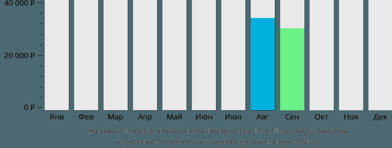 Динамика стоимости авиабилетов из Минеральных Вод в Подгорицу по месяцам