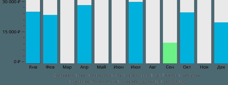 Динамика стоимости авиабилетов из Минеральных Вод в Тегеран по месяцам