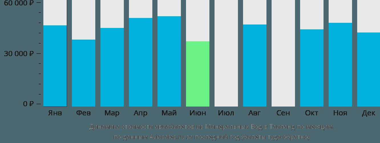 Динамика стоимости авиабилетов из Минеральных Вод в Таиланд по месяцам