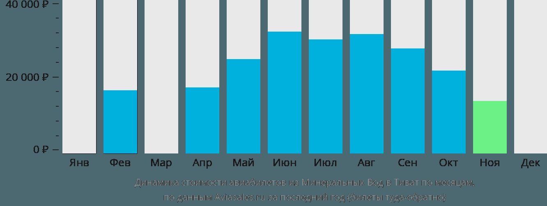 Динамика стоимости авиабилетов из Минеральных Вод в Тиват по месяцам