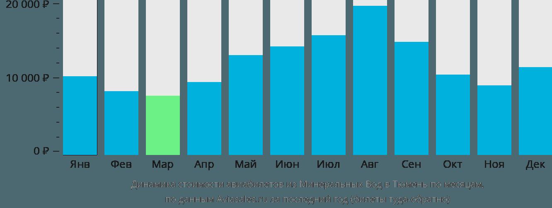 Динамика стоимости авиабилетов из Минеральных Вод в Тюмень по месяцам
