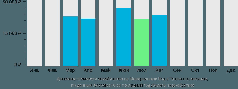 Динамика стоимости авиабилетов из Минеральных Вод в Таллин по месяцам