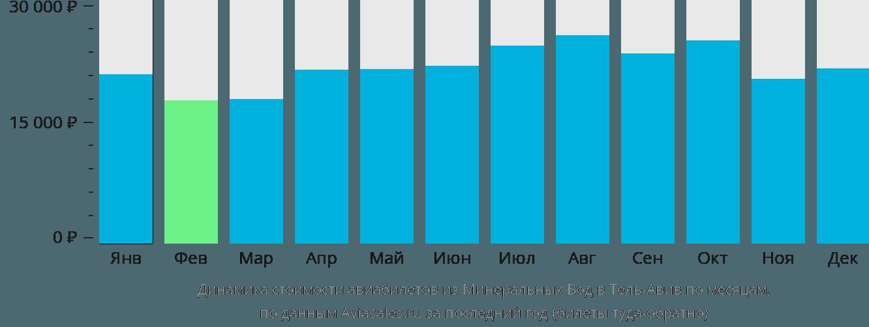 Динамика стоимости авиабилетов из Минеральных Вод в Тель-Авив по месяцам