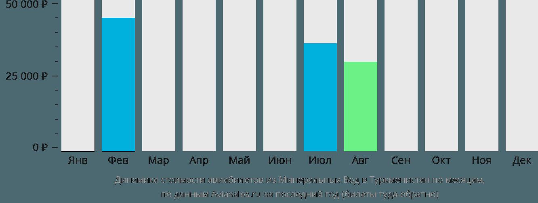Динамика стоимости авиабилетов из Минеральных Вод в Туркменистан по месяцам