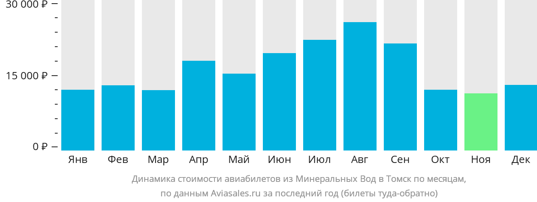 Динамика стоимости авиабилетов из Минеральных Вод в Томск по месяцам
