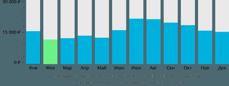 Динамика стоимости авиабилетов из Минеральных Вод в Турцию по месяцам