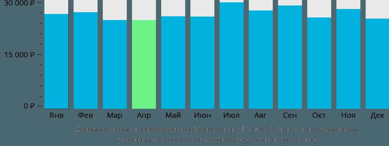 Динамика стоимости авиабилетов из Минеральных Вод в Нур-Султан (Астана) по месяцам