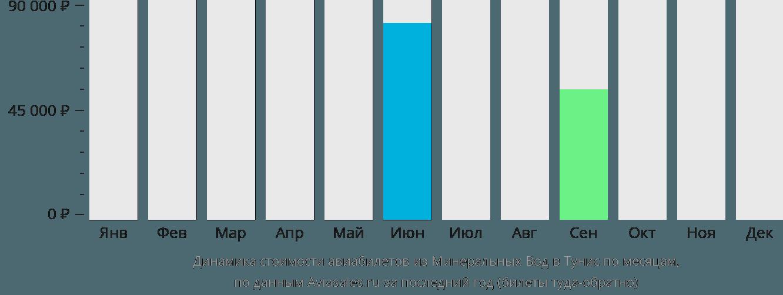 Динамика стоимости авиабилетов из Минеральных Вод в Тунис по месяцам