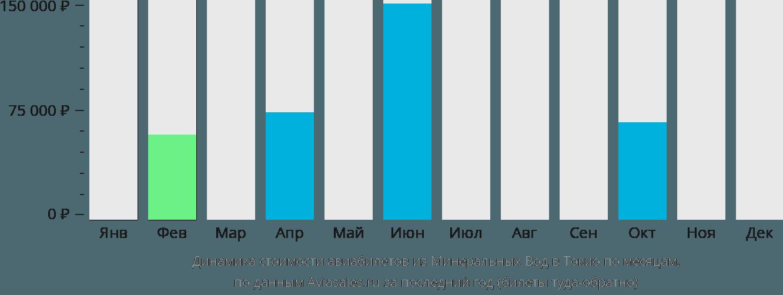 Динамика стоимости авиабилетов из Минеральных Вод в Токио по месяцам