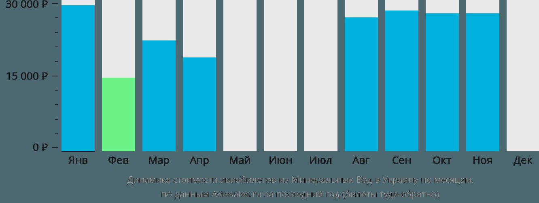 Динамика стоимости авиабилетов из Минеральных Вод в Украину по месяцам
