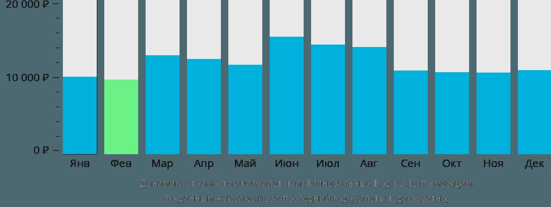 Динамика стоимости авиабилетов из Минеральных Вод в Уфу по месяцам