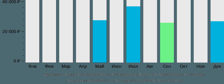 Динамика стоимости авиабилетов из Минеральных Вод в Усть-Каменогорск по месяцам