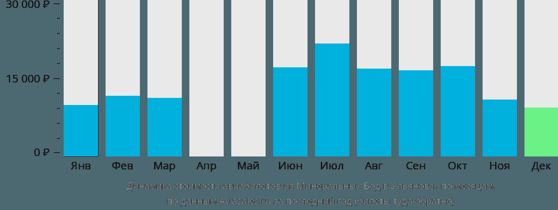 Динамика стоимости авиабилетов из Минеральных Вод в Ульяновск по месяцам