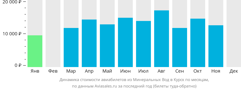 Динамика стоимости авиабилетов из Минеральных Вод в Курск по месяцам