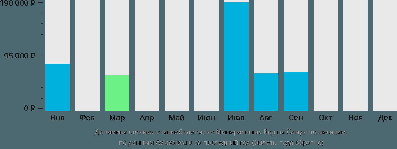 Динамика стоимости авиабилетов из Минеральных Вод на Самуи по месяцам