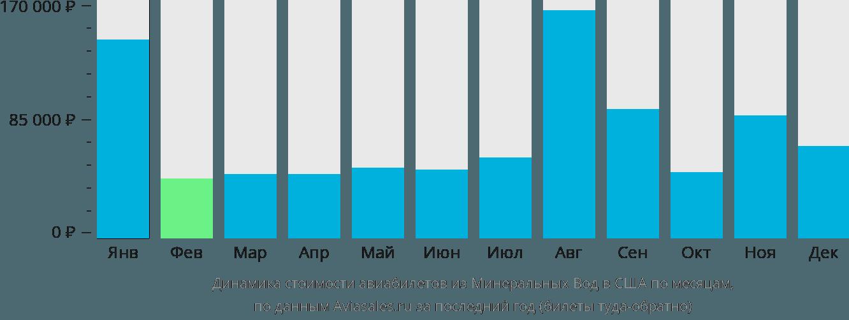 Динамика стоимости авиабилетов из Минеральных Вод в США по месяцам
