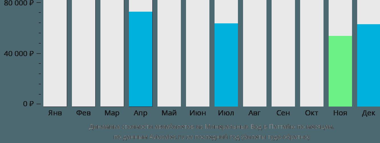 Динамика стоимости авиабилетов из Минеральных Вод в Паттайю по месяцам