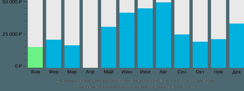 Динамика стоимости авиабилетов из Минеральных Вод в Улан-Удэ по месяцам