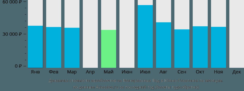 Динамика стоимости авиабилетов из Минеральных Вод в Южно-Сахалинск по месяцам