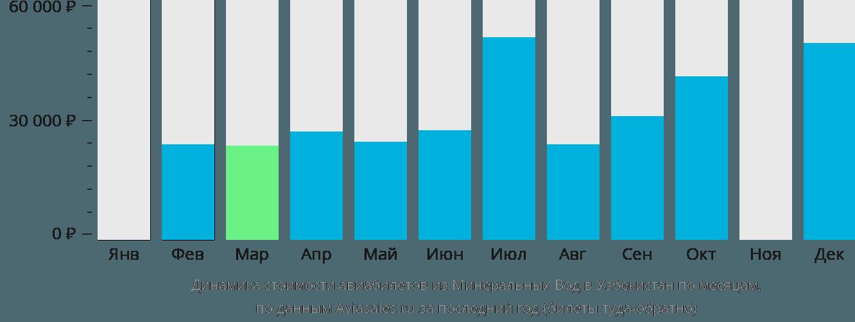 Динамика стоимости авиабилетов из Минеральных Вод в Узбекистан по месяцам