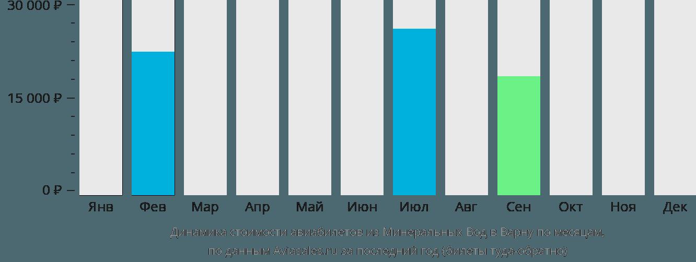 Динамика стоимости авиабилетов из Минеральных Вод в Варну по месяцам