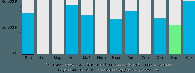 Динамика стоимости авиабилетов из Минеральных Вод в Венецию по месяцам