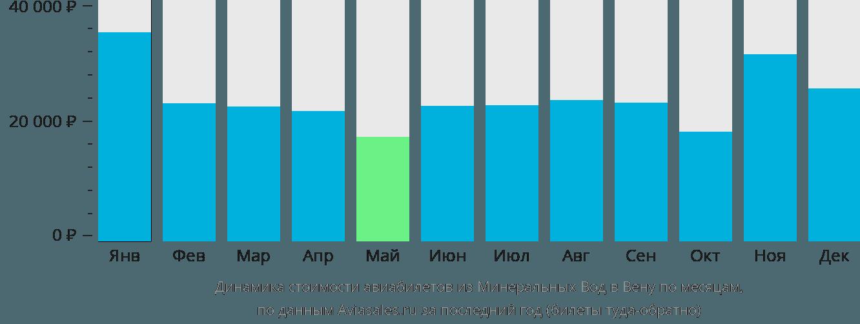 Динамика стоимости авиабилетов из Минеральных Вод в Вену по месяцам