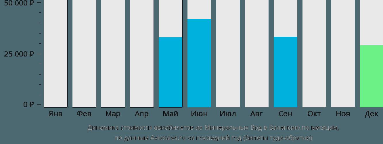Динамика стоимости авиабилетов из Минеральных Вод в Валенсию по месяцам