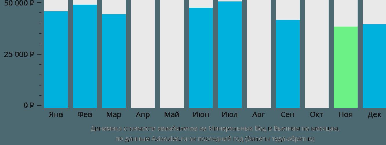 Динамика стоимости авиабилетов из Минеральных Вод в Вьетнам по месяцам