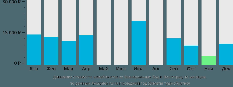 Динамика стоимости авиабилетов из Минеральных Вод в Волгоград по месяцам