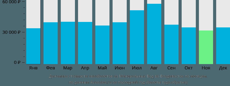 Динамика стоимости авиабилетов из Минеральных Вод во Владивосток по месяцам
