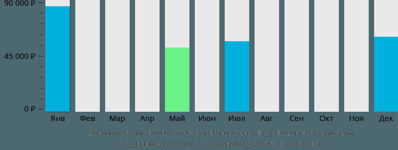 Динамика стоимости авиабилетов из Минеральных Вод в Вашингтон по месяцам