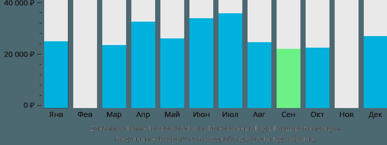 Динамика стоимости авиабилетов из Минеральных Вод в Варшаву по месяцам